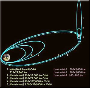 Orbital paths of mission to Moon (Chandrayaan)
